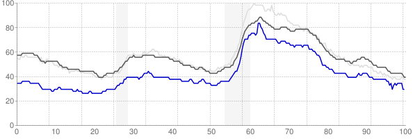 Lancaster, Pennsylvania monthly unemployment rate chart